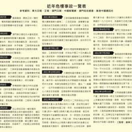 近年危樓事故一覽表