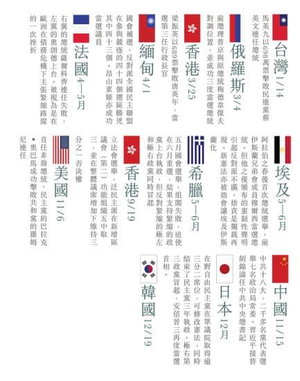 二零一二年全球政權更迭一覽表-web