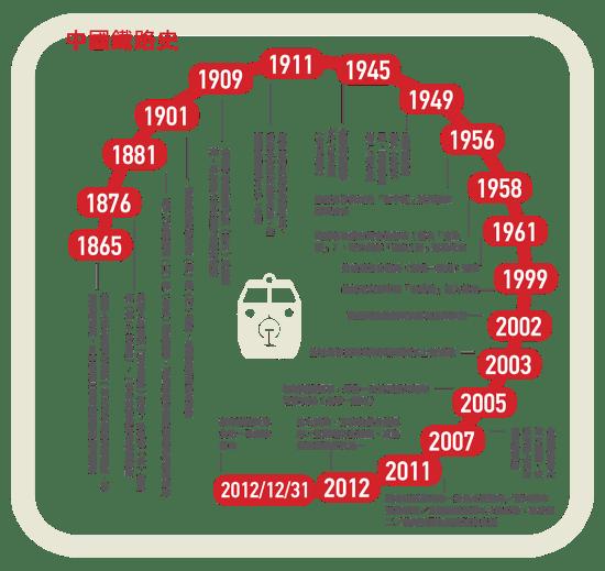 中國鐵路史