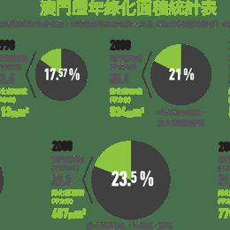 澳門歷年綠化面積統計表
