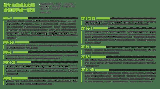近年自然或文化環境保育爭議一覧表