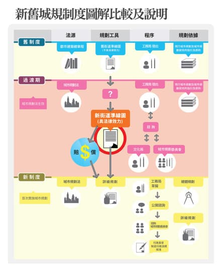 fb-新舊城規制度圖解比較及說明