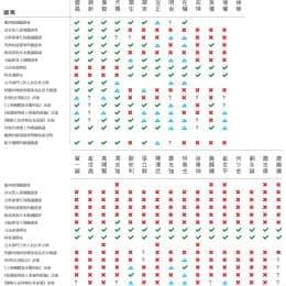 網上流傳明箭行動統計的第四屆立法會議員投票記錄(僅供參考)