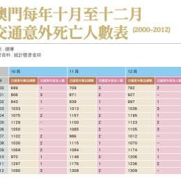 澳門每年十月至十二月交通意外死亡人數表