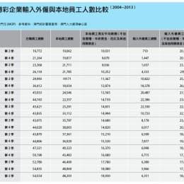 單位:人/澳門元(MOP) 參考資料:澳門統計暨普查局、澳門人力資源辦公室