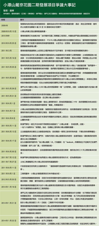 小潭山葡京花園二期發展項目爭議大事記
