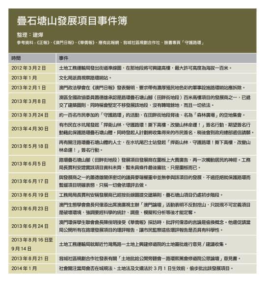 疊石塘山發展項目事件簿