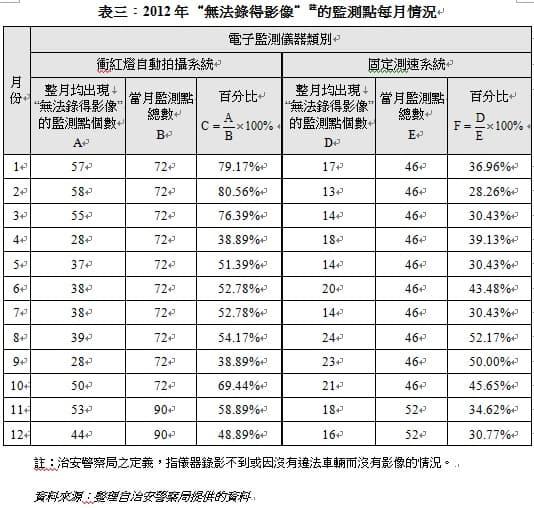 表三︰2012年「無法錄得影像」的監測點每月情況