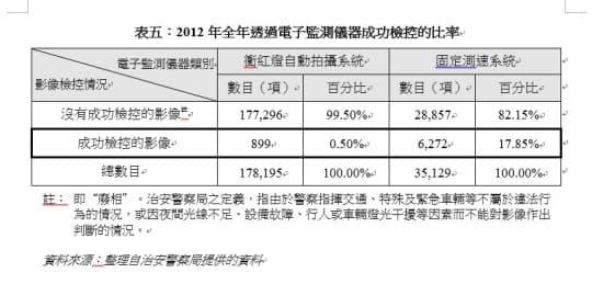 表五︰2012年全年透過電子監測儀器成功檢控的比率