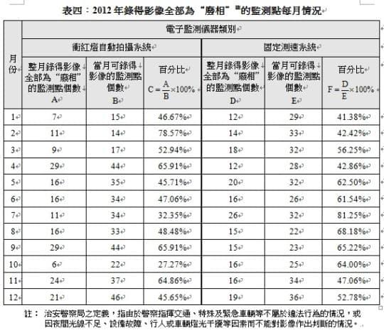 表四︰2012年錄得影像全部為「廢相」的監測點每月情況