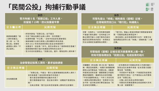 「民間公投」拘捕行動爭議
