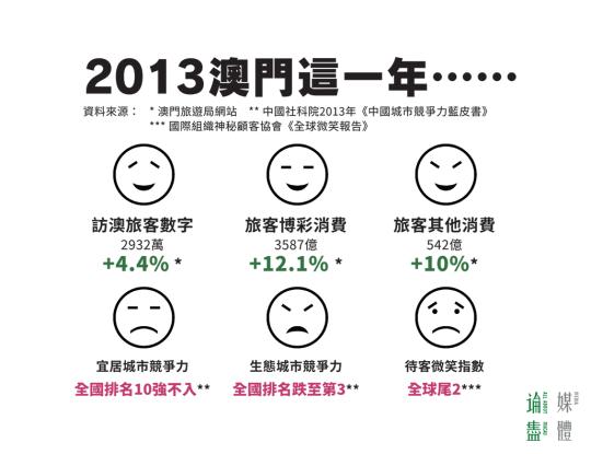 2013 澳門這一年