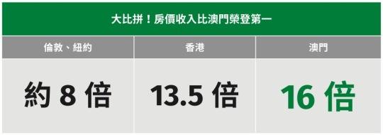 資料來源: 《澳門樓市下半年發展探析》作者:中國銀行澳門分行青年協會馮崴嵬 / 《澳門日報》2014.9.4  美國顧問公司Demographia 《國際房價負擔能力調查》/ 《蘋果日報》2014.1.22 所謂房價收入比,是指住房價格與城市居民家庭年收入之比。按照國際慣例,目前比較通行的說法認為,房價收入比在3至6倍之間為合理區間,如考慮住房貸款因素,住房消費占居民收入的比重應低於30%。 目前,發達國家城市中的房價收入比,倫敦、紐約均為8倍左右,澳門若以2013年的平均樓宇單位價格及兩人家庭平均月收入3萬元的標準計算,房價收入比已超16倍。相同情況下,兩人家團每月的按揭供款比率也超過7成,結果大幅超出供樓負擔5成的臨界點。 (摘自《澳門樓市下半年發展探析》一文)