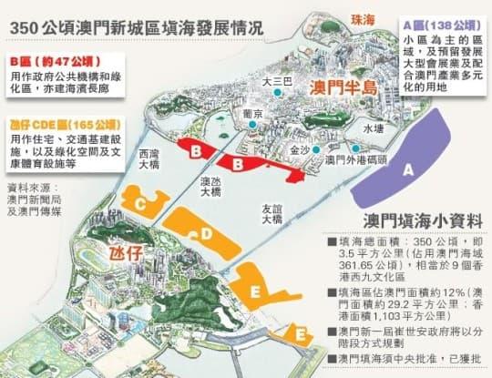 網上圖片:http://seemacau.blogspot.com/2009/12/green-light-to-reclaim-362-hectares-of.html