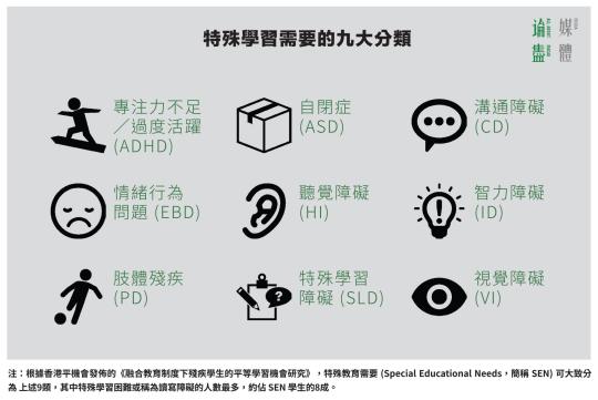 (點圖放大)特殊學習需要的九大分類