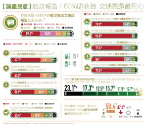(點圖放大)施政報告:60%唔收貨 交通問題最死心