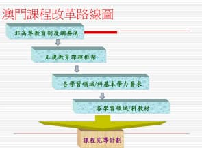澳門課程改革路線圖(林發欽繪制)