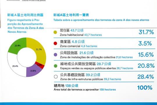 (圖五)上一階段諮詢把土地功能細分成10種,但新方案卻籠統歸為5種。