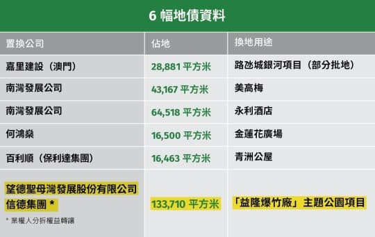 6幅地債資料