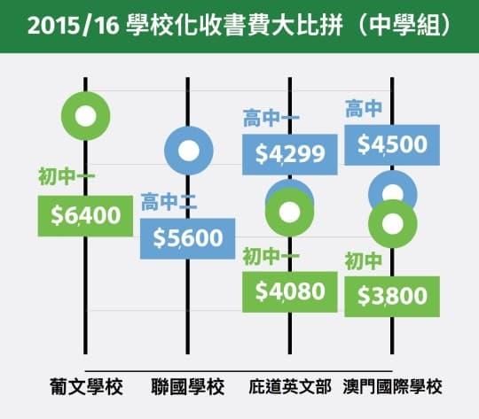 2015/16學校化收書費大比拼(中學組)