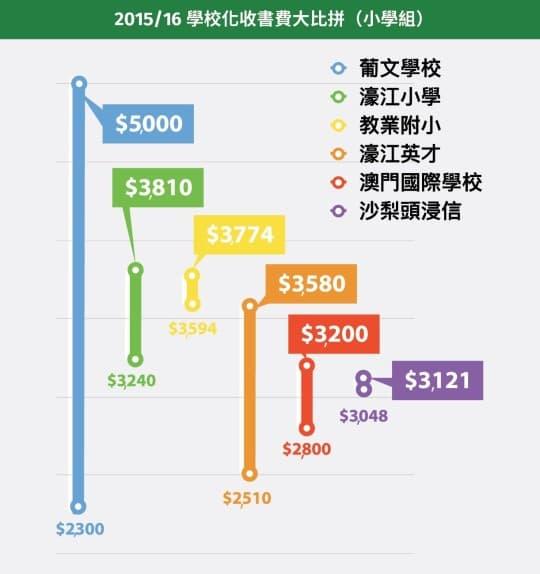 2015/16學校化收書費大比拼(小學組)