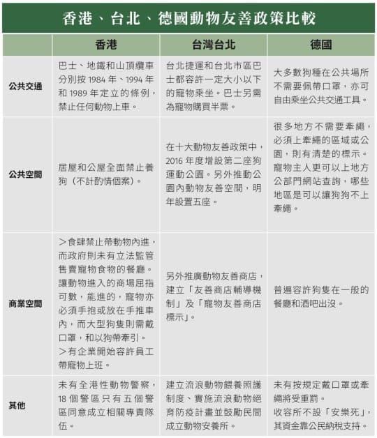 香港、台北、德國動物友善政策比較