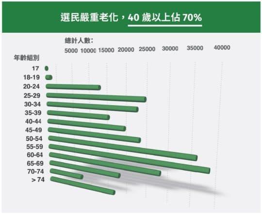 選民嚴重老化,40歲以上佔70%