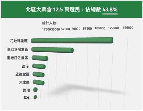 北區大票倉12.5萬選民,佔總數43.8%