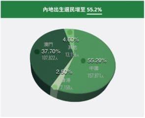 內地出生選民增至55.2%