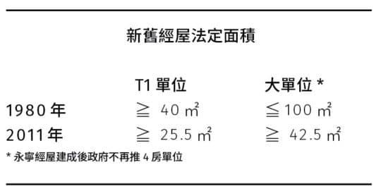 新舊經屋法定面積(永寧經屋建成後政府不再推4房單位)
