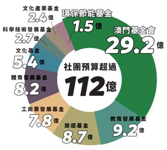 九大基金今年預算112億(* 資料來源:2016年施政報告)