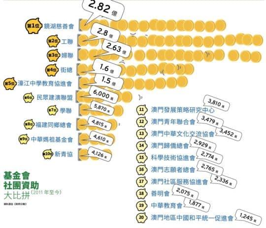 基金會 社團資助 大比拼(2011年至今)