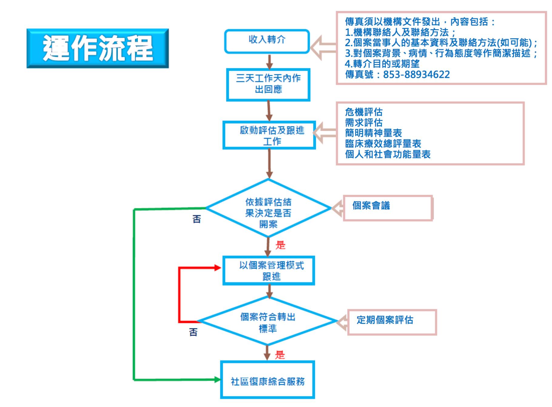 社區精神科服務隊運作流程(來源:衛生局)