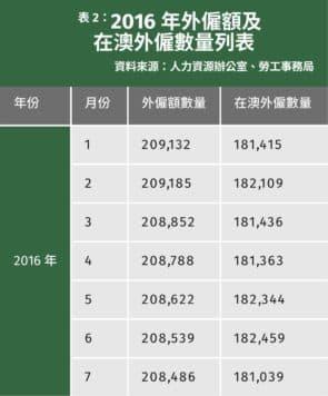 2016年外僱額及在澳外僱數量列表