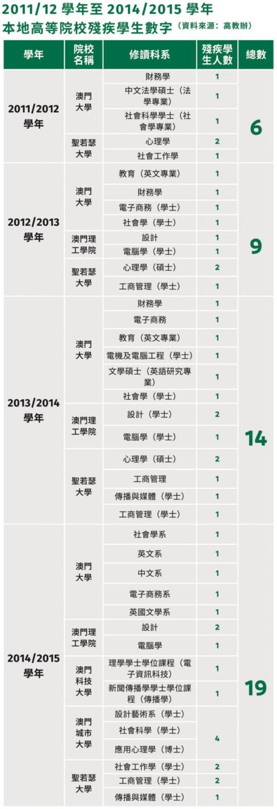2011/12學年至2014/2015學年 本地高等院校殘疾學生數字(資料來源:高教辦)(論盡製表)