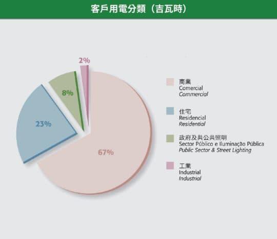 客戶用電分類(吉瓦時)(資料來源:自來水公司)
