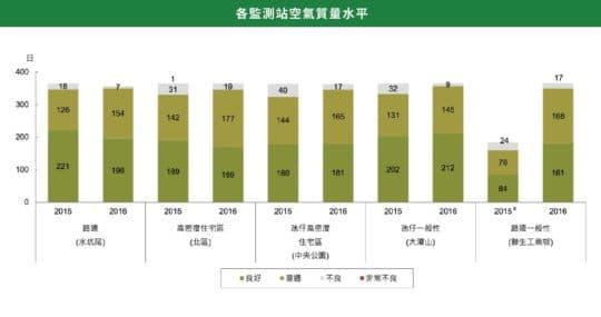 各監測站空氣質量水平(由於工程關係 2015年1月1日至6月30日的數據未能獲得。 資源來源:《環境統計2016》)