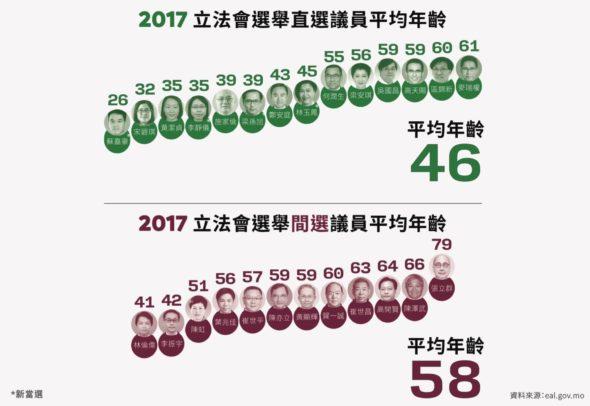 直選及間選議員平均年齡(論盡製表)