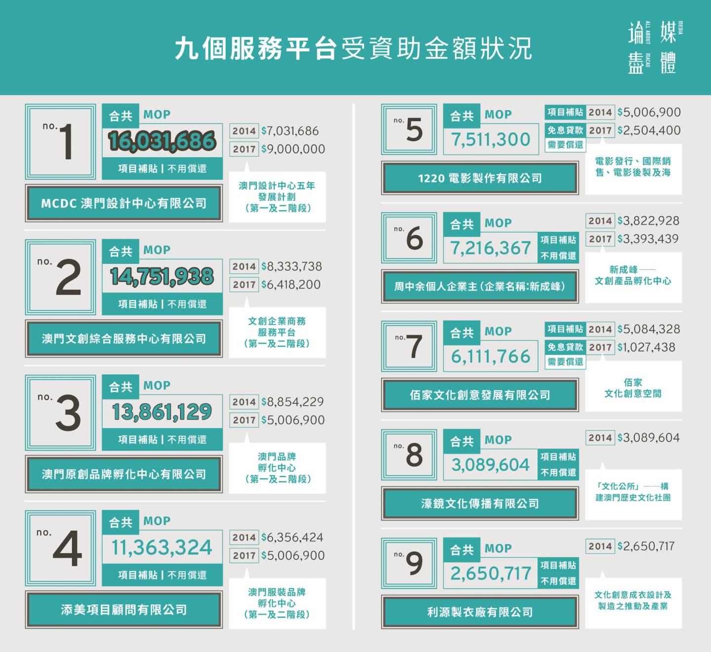 九個服務平台受資助金額狀況(論盡設計製圖)