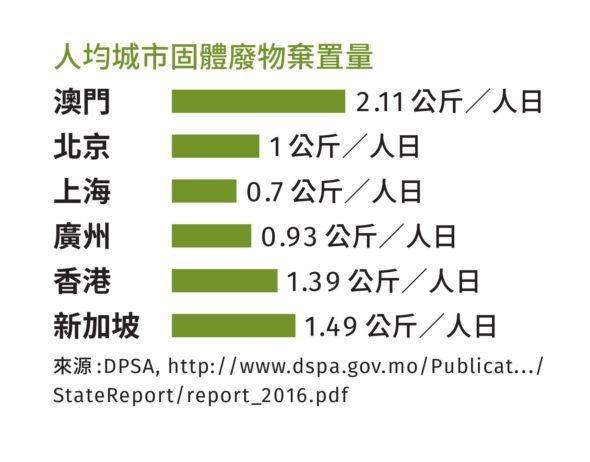 人均城市固體廢物棄置量。(論盡製表)