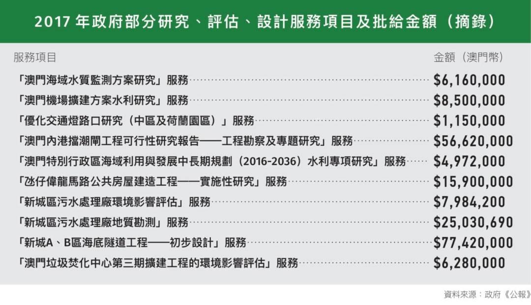 2017年政府部分研究、評估、設計服務項目及批給金額(摘錄)