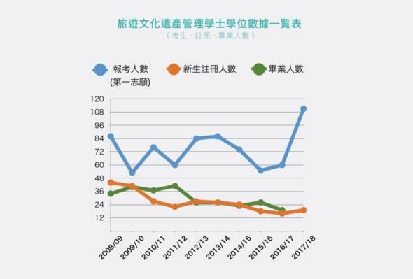 旅遊文化遺產管理學士學位數據一覧表(考生、註冊、畢業人數)(資料來源:旅遊學院)