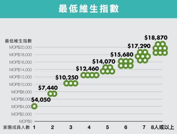 最低維生指數調整後最低維生指數2016年1月1日生效(澳門幣)