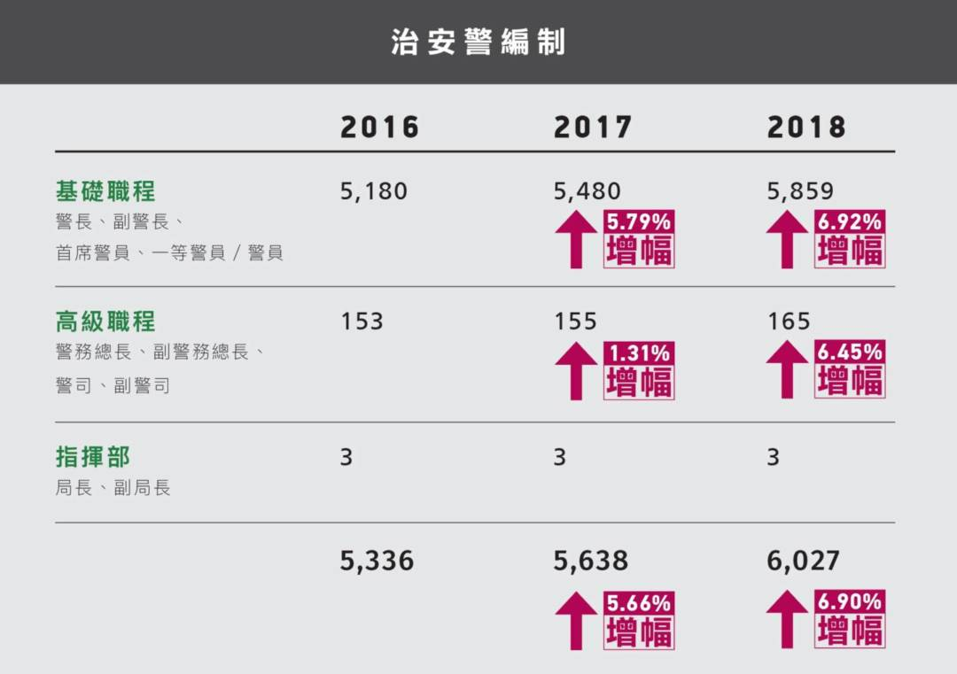 參考資料: 2016年:第8/2016號行政命令(公報編號:6/2016) 2017年:第102/2017號行政命令(公報編號:44/2017) 2018年:第104/2018號行政命令(公報編號:42/2018)