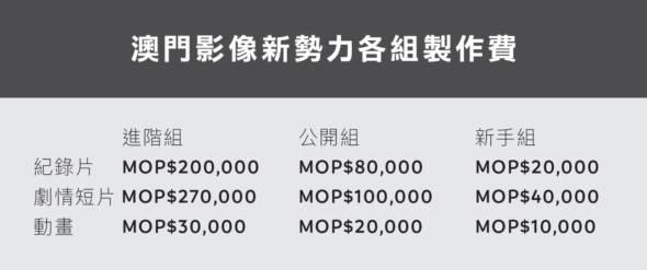 澳門影像新勢力各組製作費(註:各組別及各類型所要求之影片時間、團隊履歷均有不同。詳情說參閱https://goo.gl/x1oPQe)