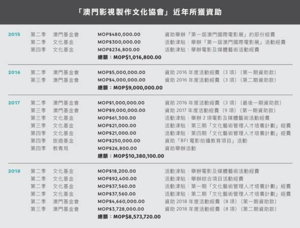 「澳門影視製作文化協會」近年所獲資助(資料來源:澳門特區《公報》)