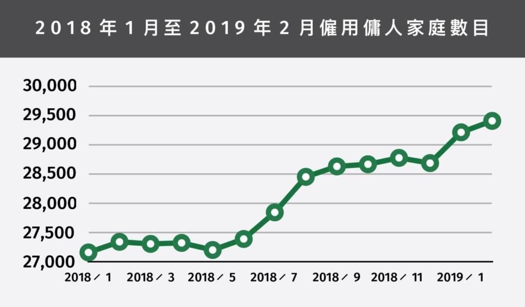 2018年1月至2019年2月僱用傭人家庭數目