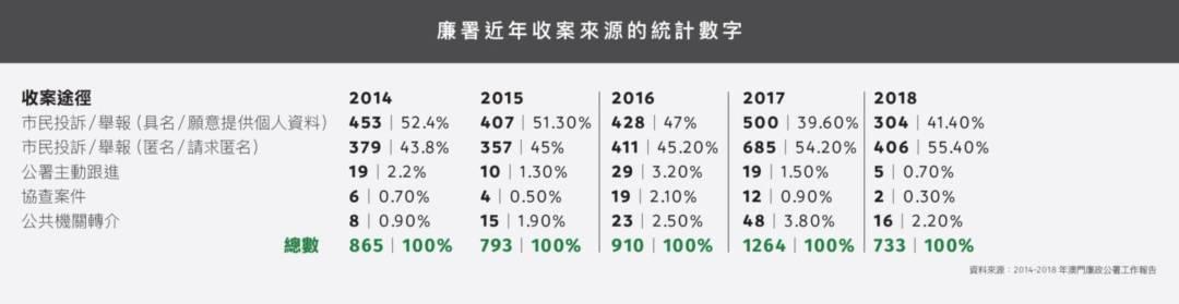 廉署近年收案來源的統計數字