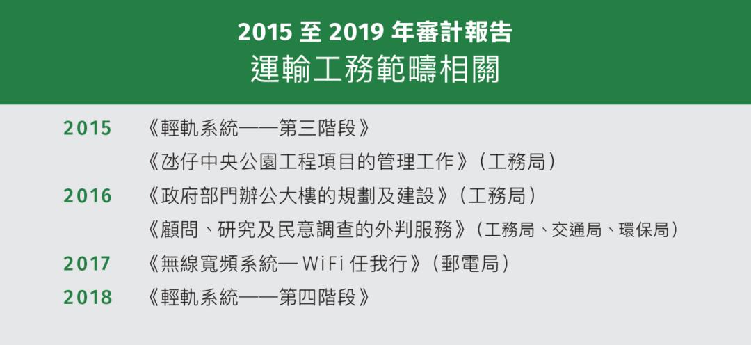 2015至2019年審計報告 運輸工務範疇相關