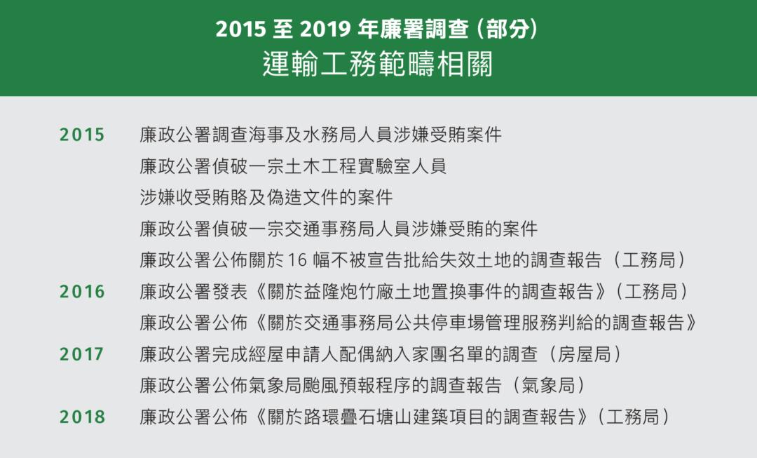 2015至2019年廉署調查(部分) 運輸工務範疇相關
